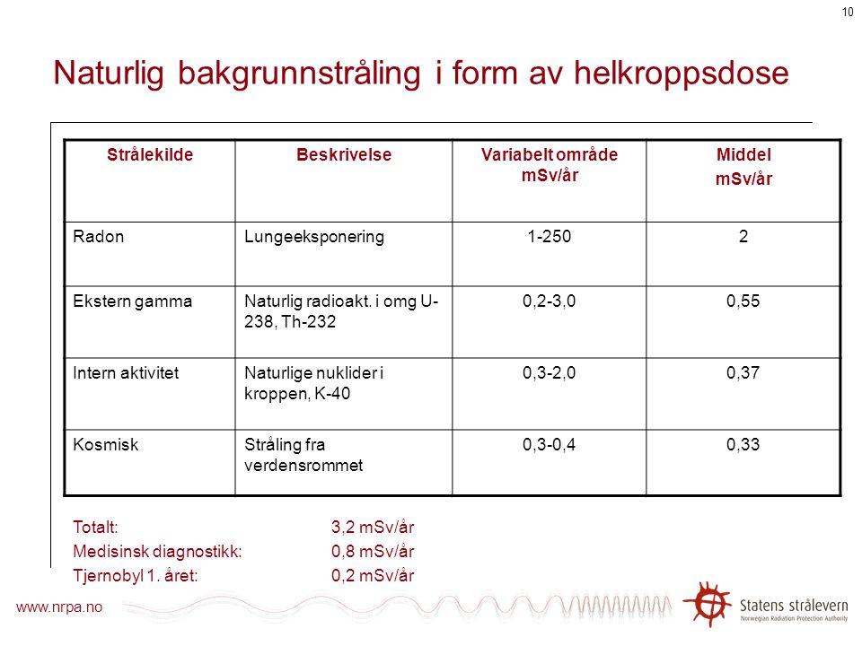 www.nrpa.no 9 Dosegrenser Internasjonale anbefalinger fra ICRP (International Commission on Radiological Protection): Helkroppsdose (Effektiv helkropp