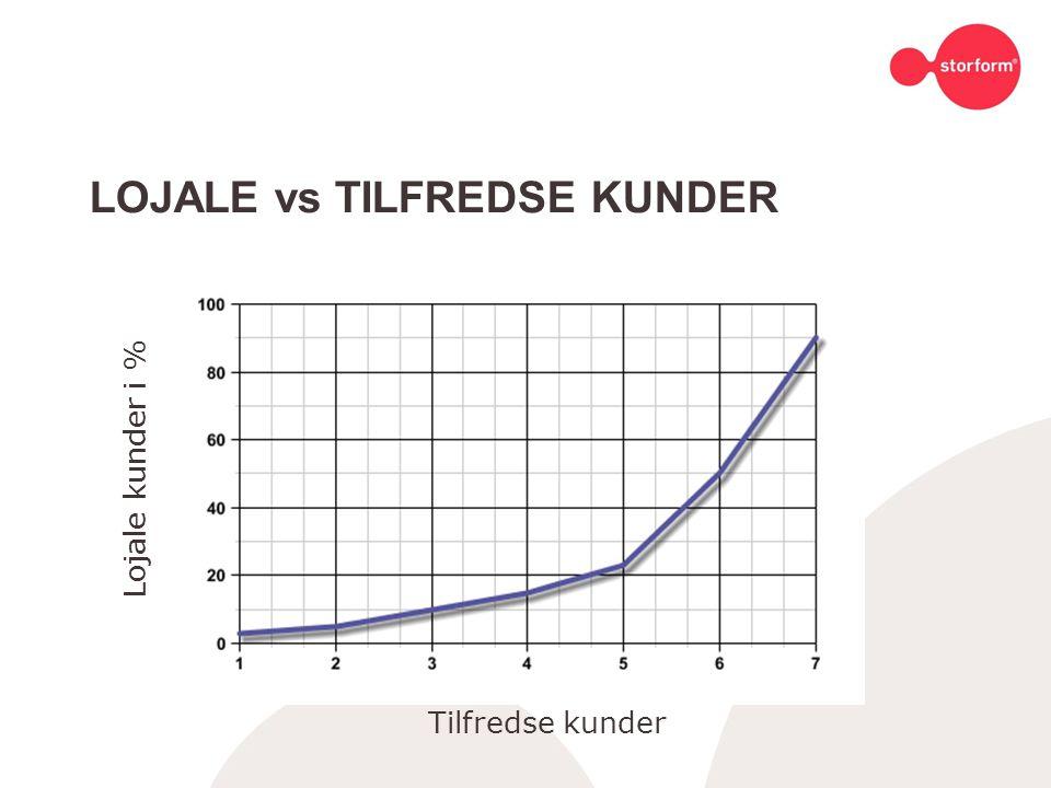 LOJALE vs TILFREDSE KUNDER Tilfredse kunder Lojale kunder i %