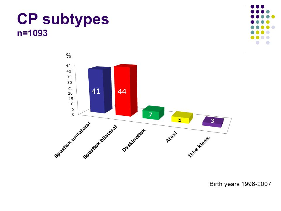 CP subtypes n=1093 % Birth years 1996-2007