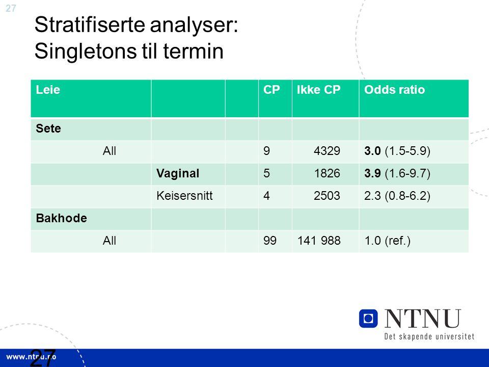 27 Stratifiserte analyser: Singletons til termin Leie CPIkke CPOdds ratio Sete All9 43293.0 (1.5-5.9) Vaginal5 18263.9 (1.6-9.7) Keisersnitt4 25032.3