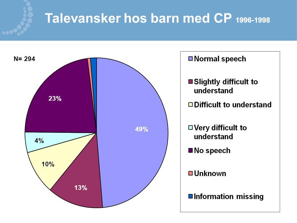 Talevansker hos barn med CP 1996-1998 N= 294 49% 13% 10% 4% 23%