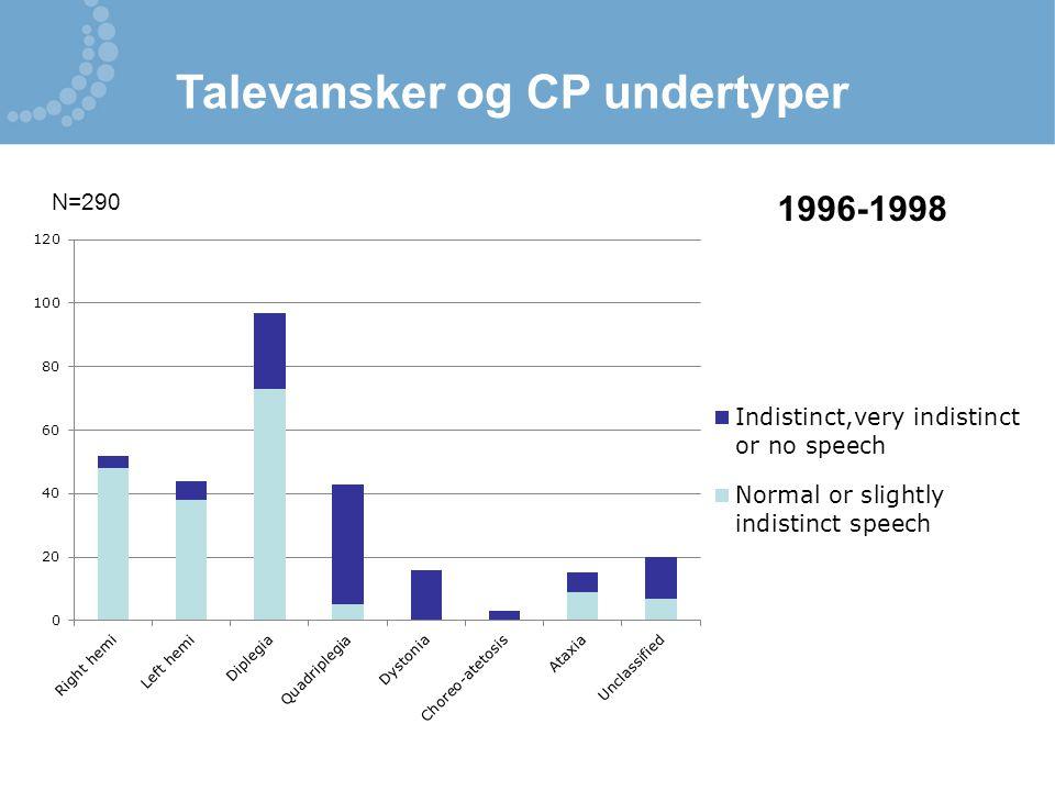 Talevansker og CP undertyper N=290 1996-1998