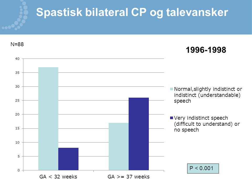 Spastisk bilateral CP og talevansker P < 0.001 N=88 1996-1998