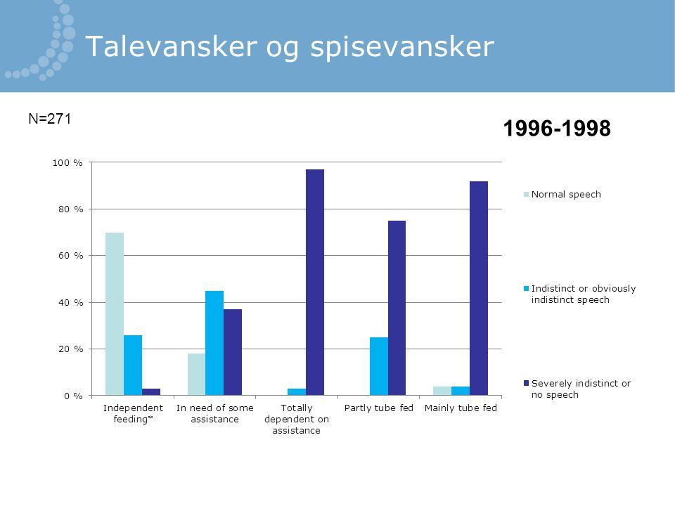 Talevansker og spisevansker N=271 1996-1998