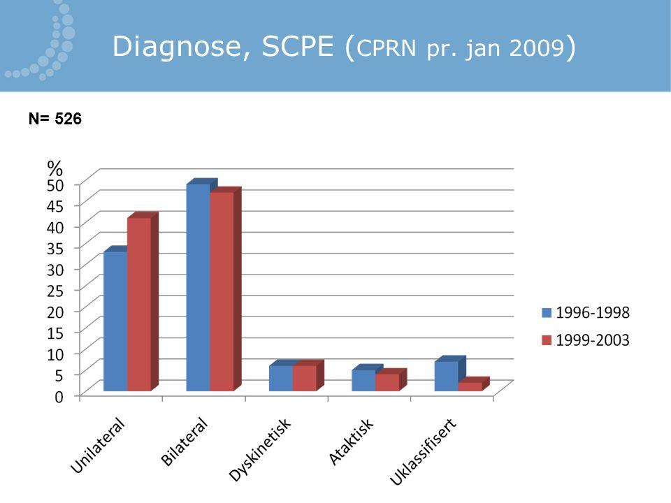 Diagnose, SCPE ( CPRN pr. jan 2009 ) N= 526