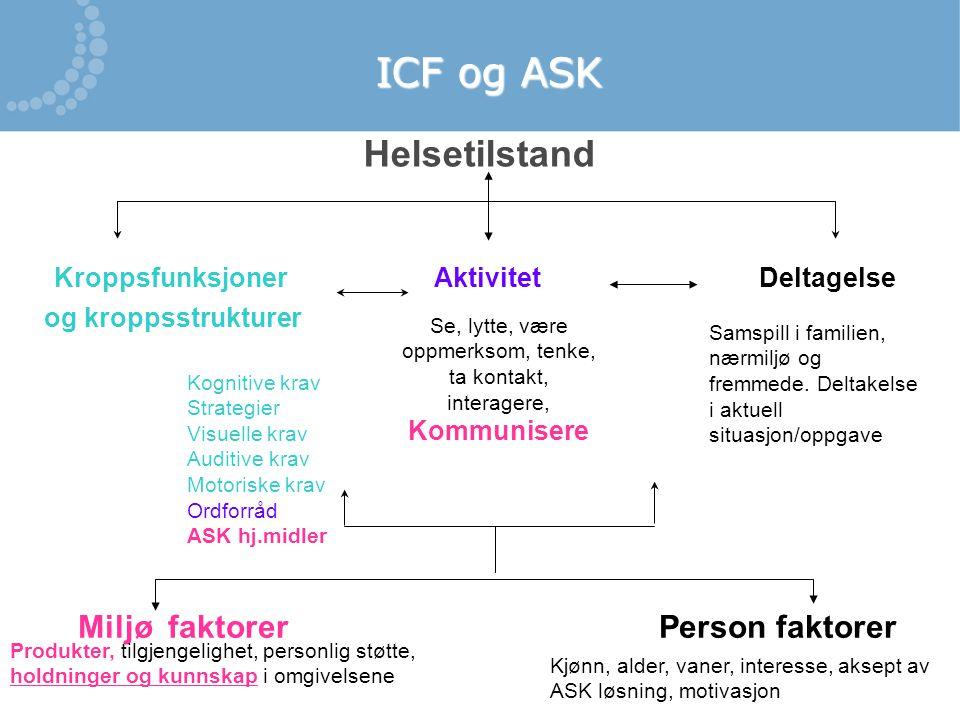 ICF og ASK Kroppsfunksjoner Aktivitet Deltagelse og kroppsstrukturer Helsetilstand Miljø faktorer Person faktorer Kognitive krav Strategier Visuelle k