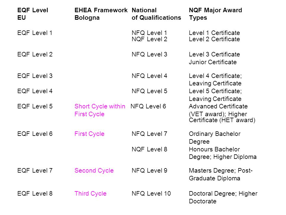 EQF Level EHEA Framework National NQF Major Award EUBolognaof QualificationsTypes EQF Level 1 NFQ Level 1 Level 1 Certificate NQF Level 2Level 2 Certi