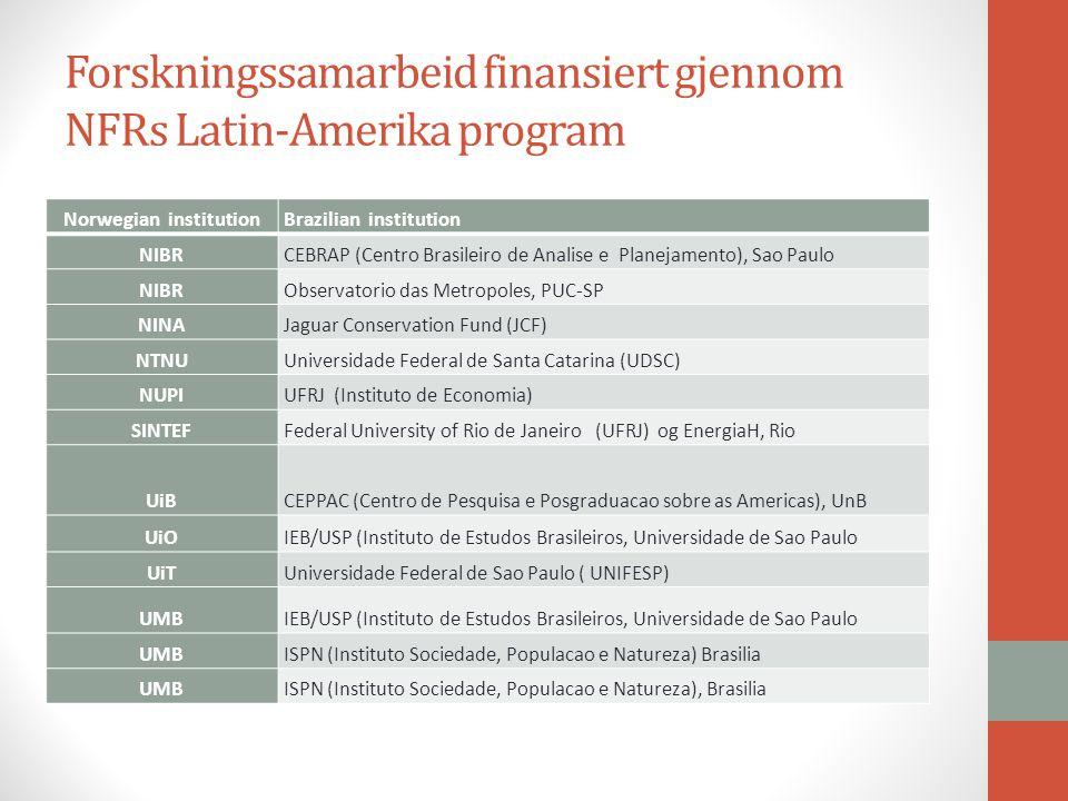 Forskningssamarbeid finansiert gjennom NFRs Latin-Amerika program Norwegian institutionBrazilian institution NIBRCEBRAP (Centro Brasileiro de Analise e Planejamento), Sao Paulo NIBRObservatorio das Metropoles, PUC-SP NINAJaguar Conservation Fund (JCF) NTNUUniversidade Federal de Santa Catarina (UDSC) NUPIUFRJ (Instituto de Economia) SINTEFFederal University of Rio de Janeiro (UFRJ) og EnergiaH, Rio UiBCEPPAC (Centro de Pesquisa e Posgraduacao sobre as Americas), UnB UiOIEB/USP (Instituto de Estudos Brasileiros, Universidade de Sao Paulo UiTUniversidade Federal de Sao Paulo ( UNIFESP) UMBIEB/USP (Instituto de Estudos Brasileiros, Universidade de Sao Paulo UMBISPN (Instituto Sociedade, Populacao e Natureza) Brasilia UMBISPN (Instituto Sociedade, Populacao e Natureza), Brasilia