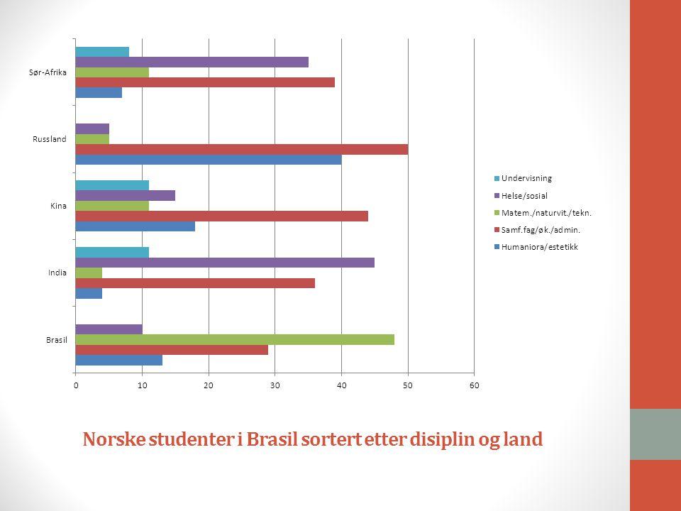 Norske studenter i Brasil sortert etter disiplin og land