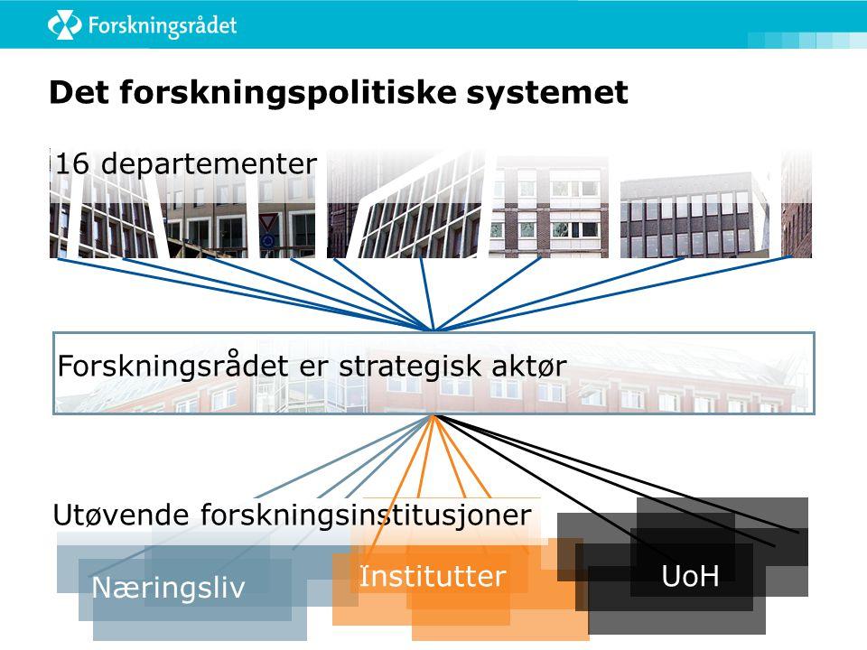 Det forskningspolitiske systemet 16 departementer Utøvende forskningsinstitusjoner Næringsliv InstitutterUoH Forskningsrådet er strategisk aktør