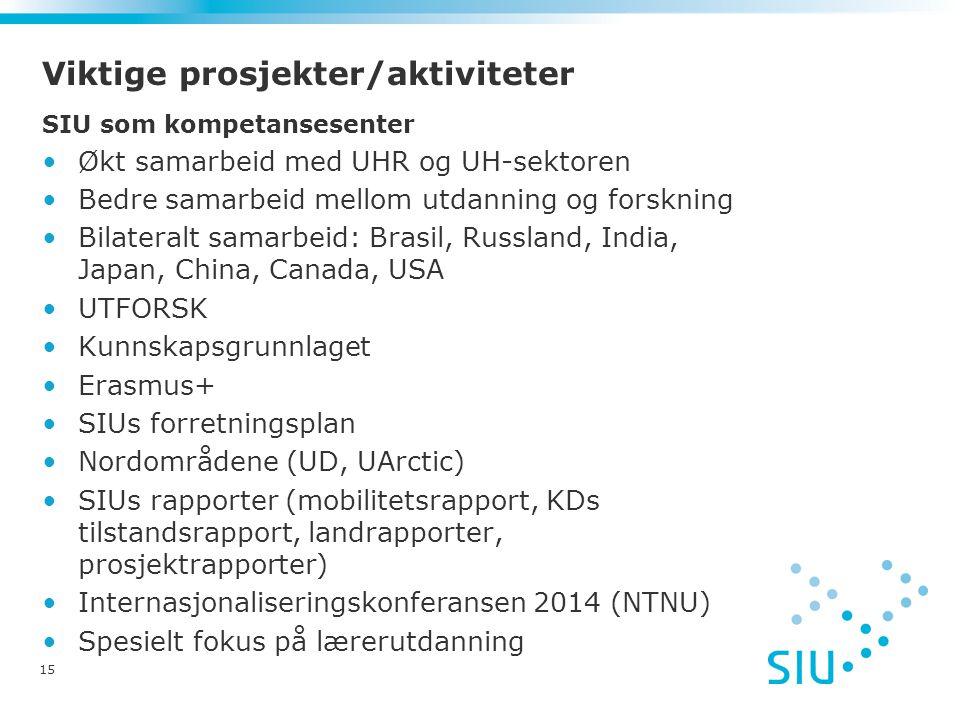 Viktige prosjekter/aktiviteter SIU som kompetansesenter Økt samarbeid med UHR og UH-sektoren Bedre samarbeid mellom utdanning og forskning Bilateralt samarbeid: Brasil, Russland, India, Japan, China, Canada, USA UTFORSK Kunnskapsgrunnlaget Erasmus+ SIUs forretningsplan Nordområdene (UD, UArctic) SIUs rapporter (mobilitetsrapport, KDs tilstandsrapport, landrapporter, prosjektrapporter) Internasjonaliseringskonferansen 2014 (NTNU) Spesielt fokus på lærerutdanning 15