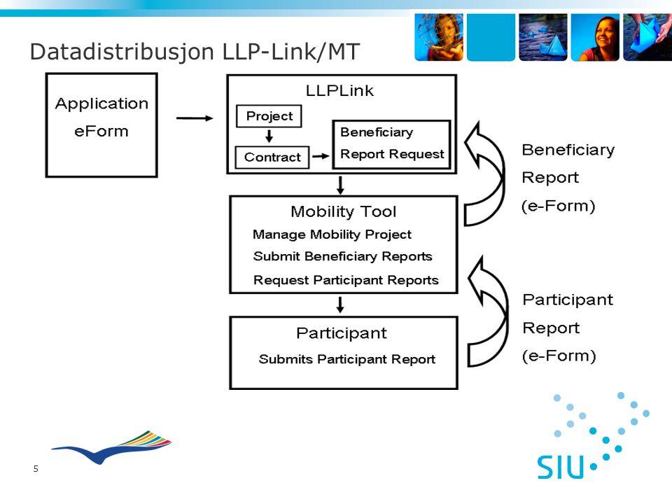 5 Datadistribusjon LLP-Link/MT