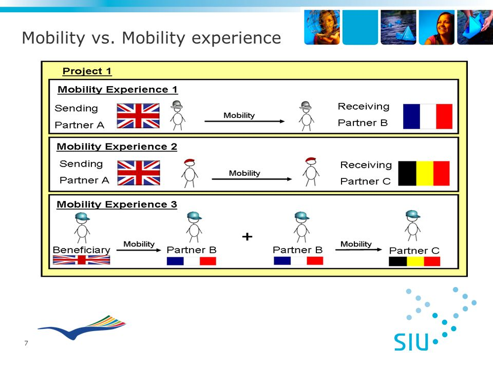 7 Mobility vs. Mobility experience