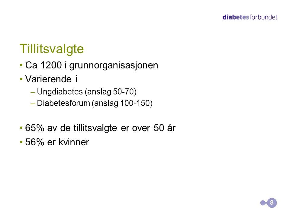 Tillitsvalgte Ca 1200 i grunnorganisasjonen Varierende i –Ungdiabetes (anslag 50-70) –Diabetesforum (anslag 100-150) 65% av de tillitsvalgte er over 5