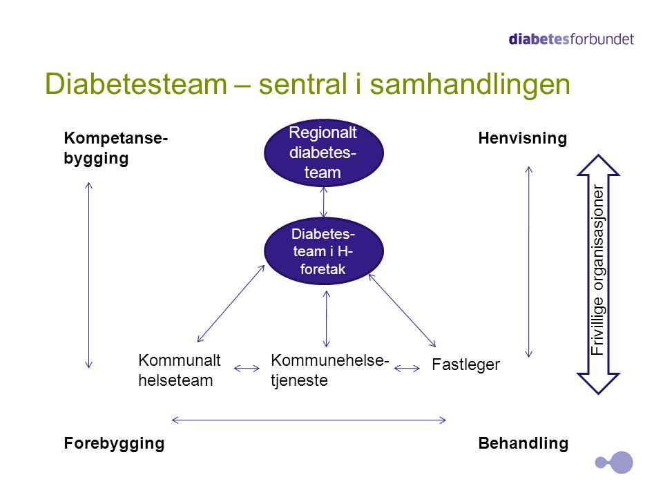 Diabetesteam – sentral i samhandlingen Diabetes- team i H- foretak Regionalt diabetes- team Kommunalt helseteam Kommunehelse- tjeneste Fastleger Foreb