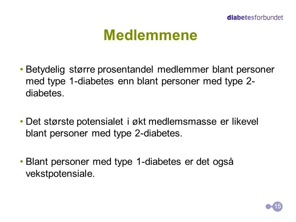 Medlemmene Betydelig større prosentandel medlemmer blant personer med type 1-diabetes enn blant personer med type 2- diabetes. Det største potensialet