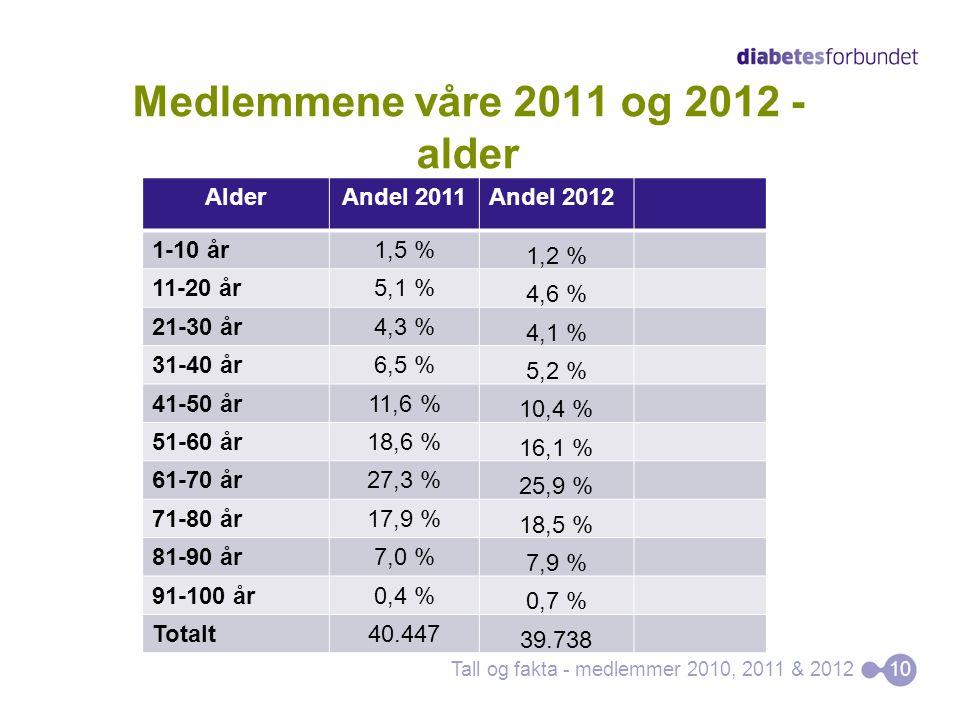 Medlemmene våre 2011 og 2012 - alder Tall og fakta - medlemmer 2010, 2011 & 201210 AlderAndel 2011Andel 2012 1-10 år1,5 % 1,2 % 11-20 år5,1 % 4,6 % 21-30 år4,3 % 4,1 % 31-40 år6,5 % 5,2 % 41-50 år11,6 % 10,4 % 51-60 år18,6 % 16,1 % 61-70 år27,3 % 25,9 % 71-80 år17,9 % 18,5 % 81-90 år7,0 % 7,9 % 91-100 år0,4 % 0,7 % Totalt40.447 39.738