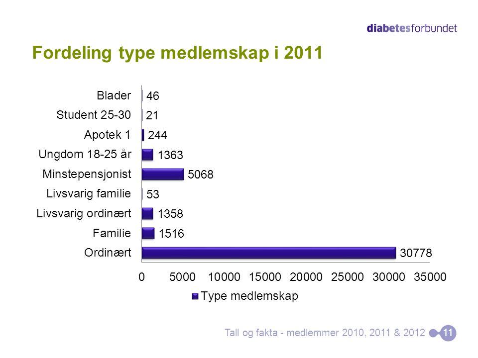 Fordeling type medlemskap i 2011 Tall og fakta - medlemmer 2010, 2011 & 201211