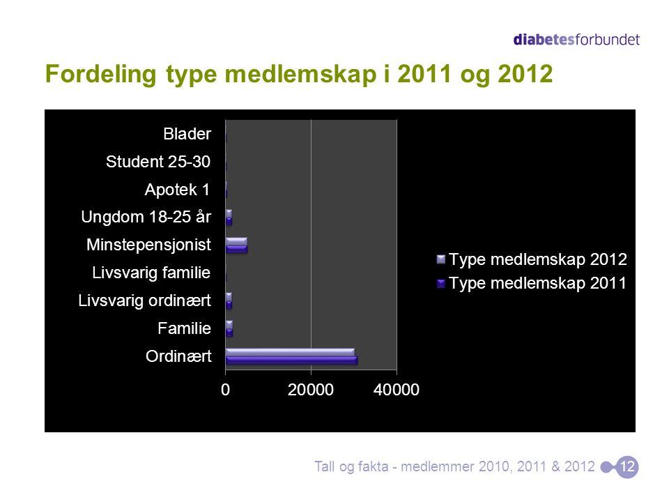 Fordeling type medlemskap i 2011 og 2012 Tall og fakta - medlemmer 2010, 2011 & 201212