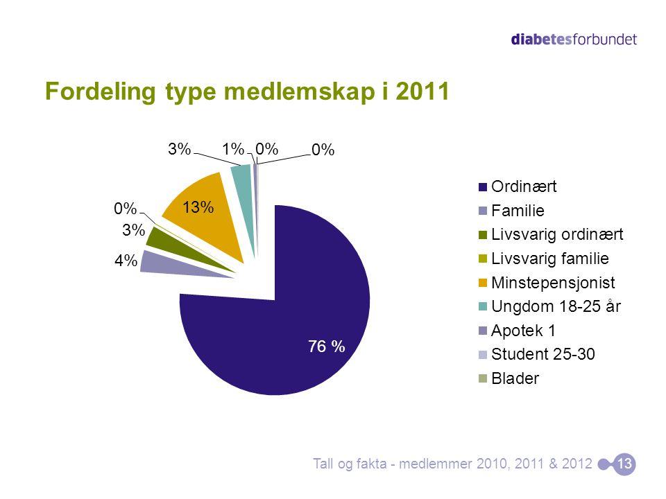 Fordeling type medlemskap i 2011 Tall og fakta - medlemmer 2010, 2011 & 201213