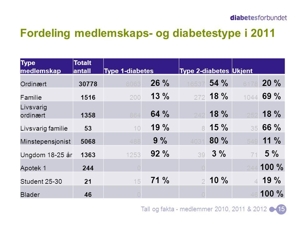 Fordeling medlemskaps- og diabetestype i 2011 Type medlemskap Totalt antallType 1-diabetesType 2-diabetesUkjent Ordinært307788063 26 % 16537 54 % 6178