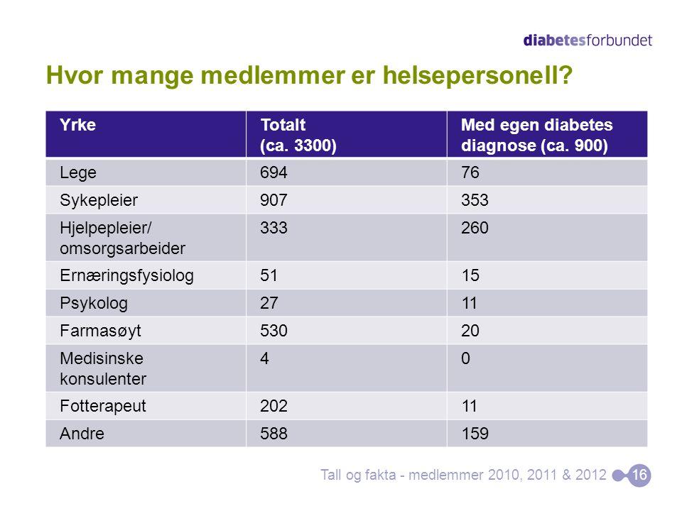Hvor mange medlemmer er helsepersonell? YrkeTotalt (ca. 3300) Med egen diabetes diagnose (ca. 900) Lege69476 Sykepleier907353 Hjelpepleier/ omsorgsarb