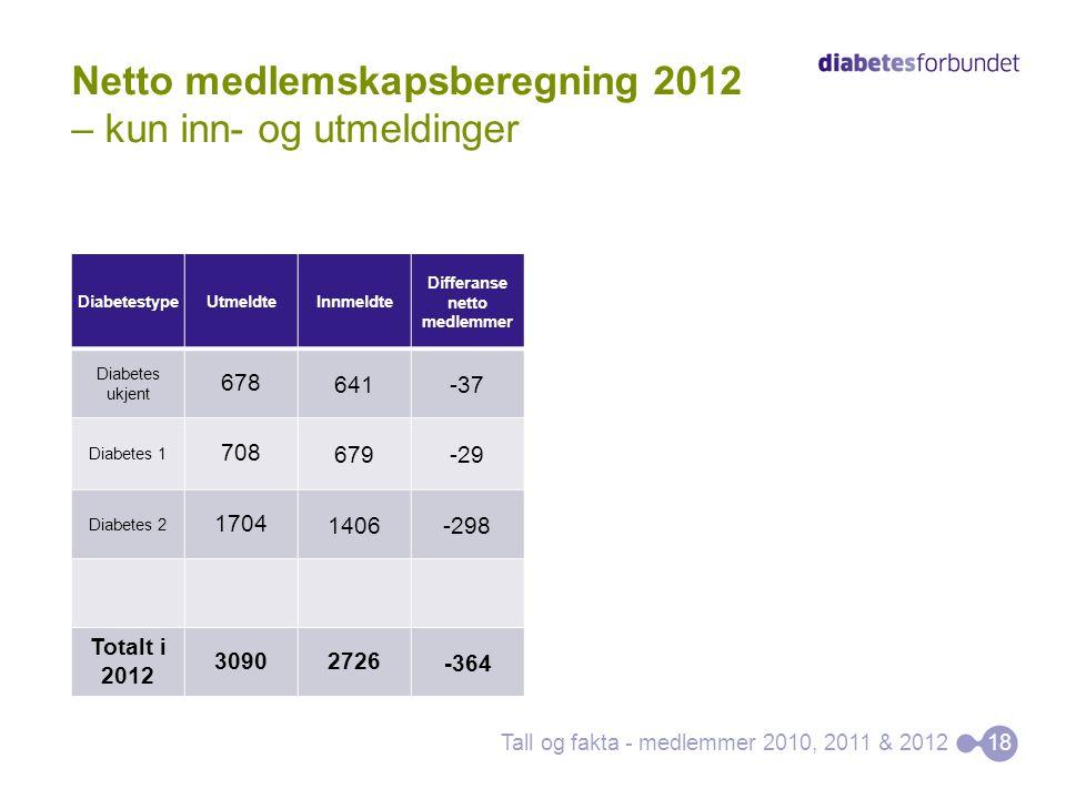 Tall og fakta - medlemmer 2010, 2011 & 201218 Netto medlemskapsberegning 2012 – kun inn- og utmeldinger DiabetestypeUtmeldteInnmeldte Differanse netto