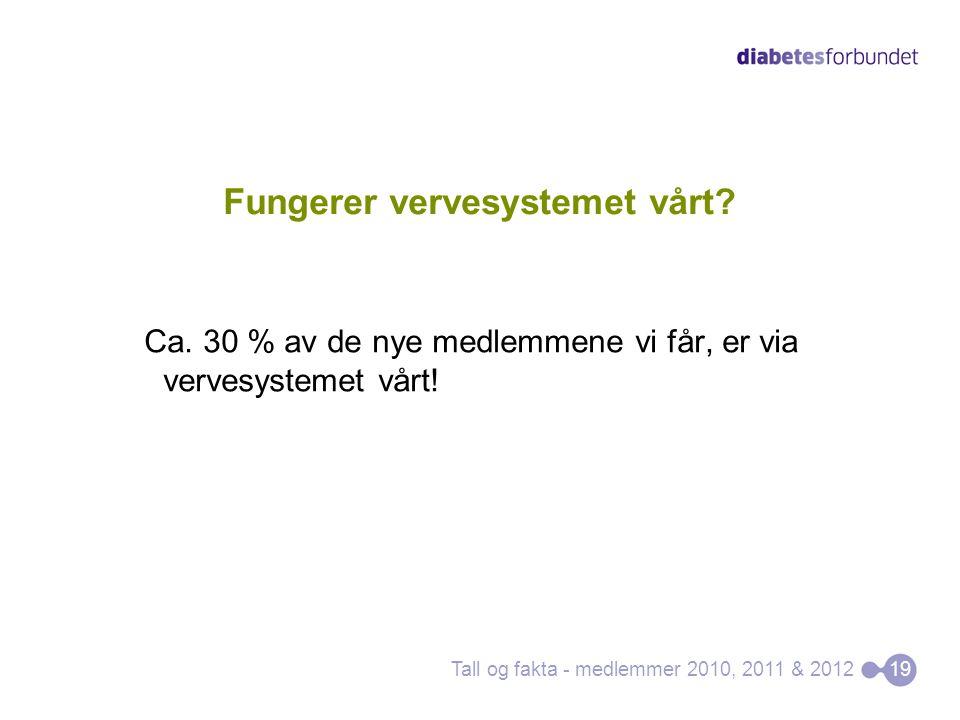 Fungerer vervesystemet vårt? Ca. 30 % av de nye medlemmene vi får, er via vervesystemet vårt! Tall og fakta - medlemmer 2010, 2011 & 2012 19