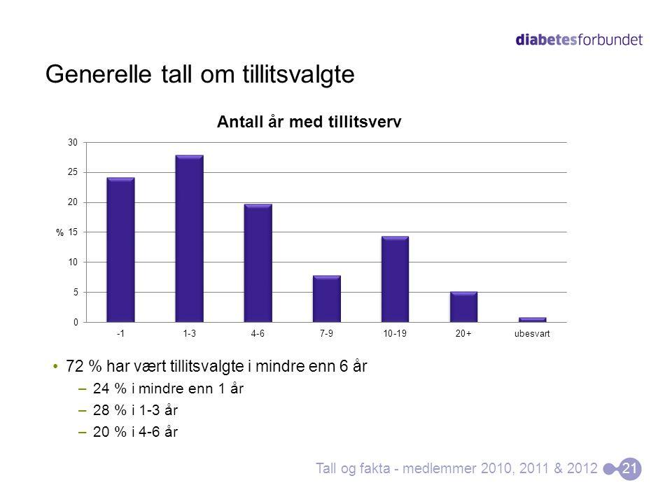Generelle tall om tillitsvalgte 72 % har vært tillitsvalgte i mindre enn 6 år –24 % i mindre enn 1 år –28 % i 1-3 år –20 % i 4-6 år Tall og fakta - medlemmer 2010, 2011 & 201221