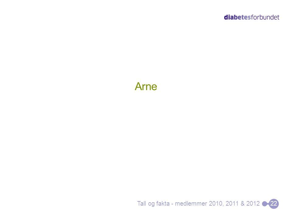 Arne Tall og fakta - medlemmer 2010, 2011 & 2012 22