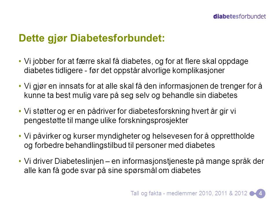 Dette gjør Diabetesforbundet: Vi jobber for at færre skal få diabetes, og for at flere skal oppdage diabetes tidligere - før det oppstår alvorlige komplikasjoner Vi gjør en innsats for at alle skal få den informasjonen de trenger for å kunne ta best mulig vare på seg selv og behandle sin diabetes Vi støtter og er en pådriver for diabetesforskning hvert år gir vi pengestøtte til mange ulike forskningsprosjekter Vi påvirker og kurser myndigheter og helsevesen for å opprettholde og forbedre behandlingstilbud til personer med diabetes Vi driver Diabeteslinjen – en informasjonstjeneste på mange språk der alle kan få gode svar på sine spørsmål om diabetes Tall og fakta - medlemmer 2010, 2011 & 20124