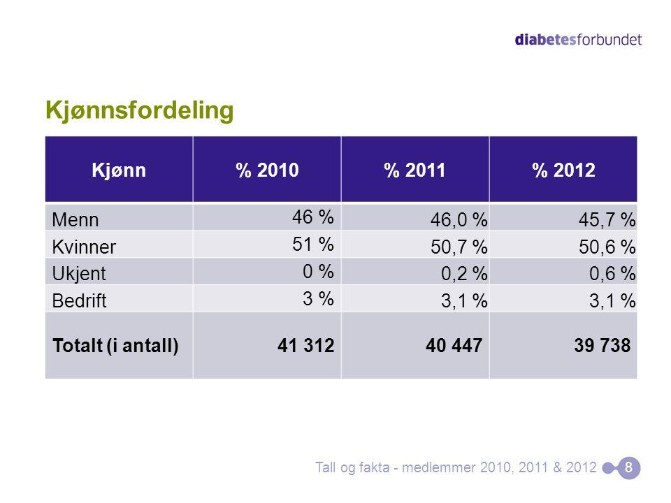 Kjønnsfordeling Kjønn% 2010% 2011% 2012 Menn 46 % 46,0 %45,7 % Kvinner 51 % 50,7 %50,6 % Ukjent 0 % 0,2 %0,6 % Bedrift 3 % 3,1 % Totalt (i antall)41 31240 44739 738 Tall og fakta - medlemmer 2010, 2011 & 20128
