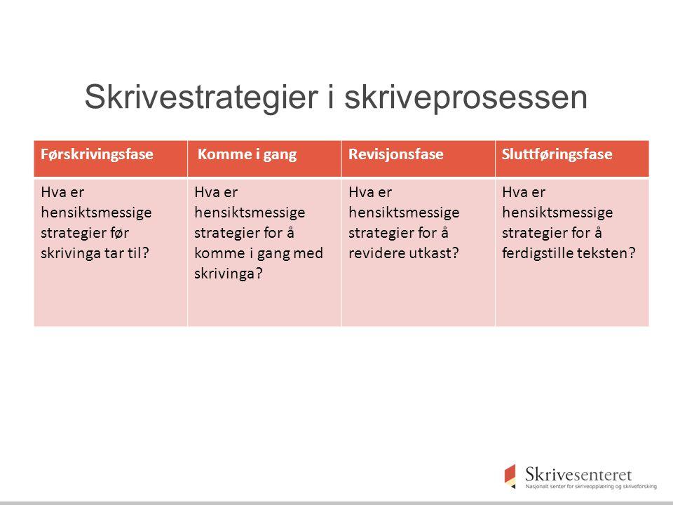 Skrivestrategier i skriveprosessen Førskrivingsfase Komme i gangRevisjonsfaseSluttføringsfase Hva er hensiktsmessige strategier før skrivinga tar til.