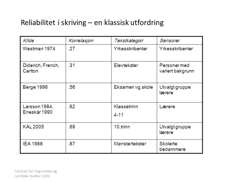 Institutt for lingvistiske og nordiske studier (ILN) Reliabilitet i skriving – en klassisk utfordring KildeKorrelasjonTekstkategoriSensorer Westman 19