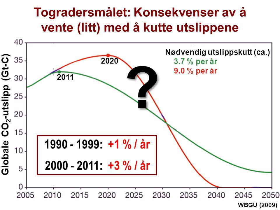 Helge Drange Geofysisk institutt Universitetet i Bergen Togradersmålet: Konsekvenser av å vente (litt) med å kutte utslippene WBGU (2009) 2011 2020 Nødvendig utslippskutt (ca.) 3.7 % per år 9.0 % per år Globale CO 2 -utslipp (Gt-C) 1990 - 1999: +1 % / år 2000 - 2011: +3 % / år
