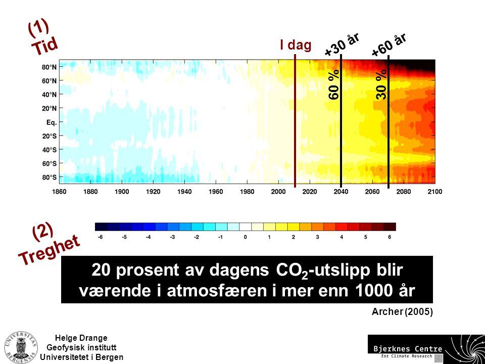 Helge Drange Geofysisk institutt Universitetet i Bergen (Ensemble Mean IPCC 4AR, Scenario A2) +30 år 60 % 30 % +60 år I dag 20 prosent av dagens CO 2 -utslipp blir værende i atmosfæren i mer enn 1000 år Archer (2005) (1) Tid (2) Treghet