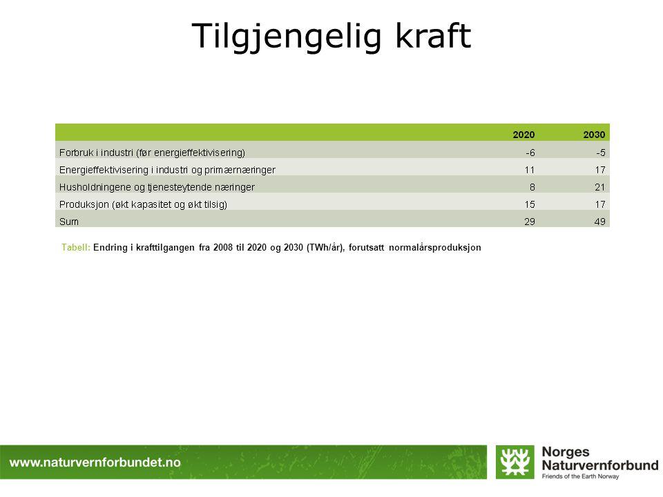 Tilgjengelig kraft Tabell: Endring i krafttilgangen fra 2008 til 2020 og 2030 (TWh/år), forutsatt normalårsproduksjon