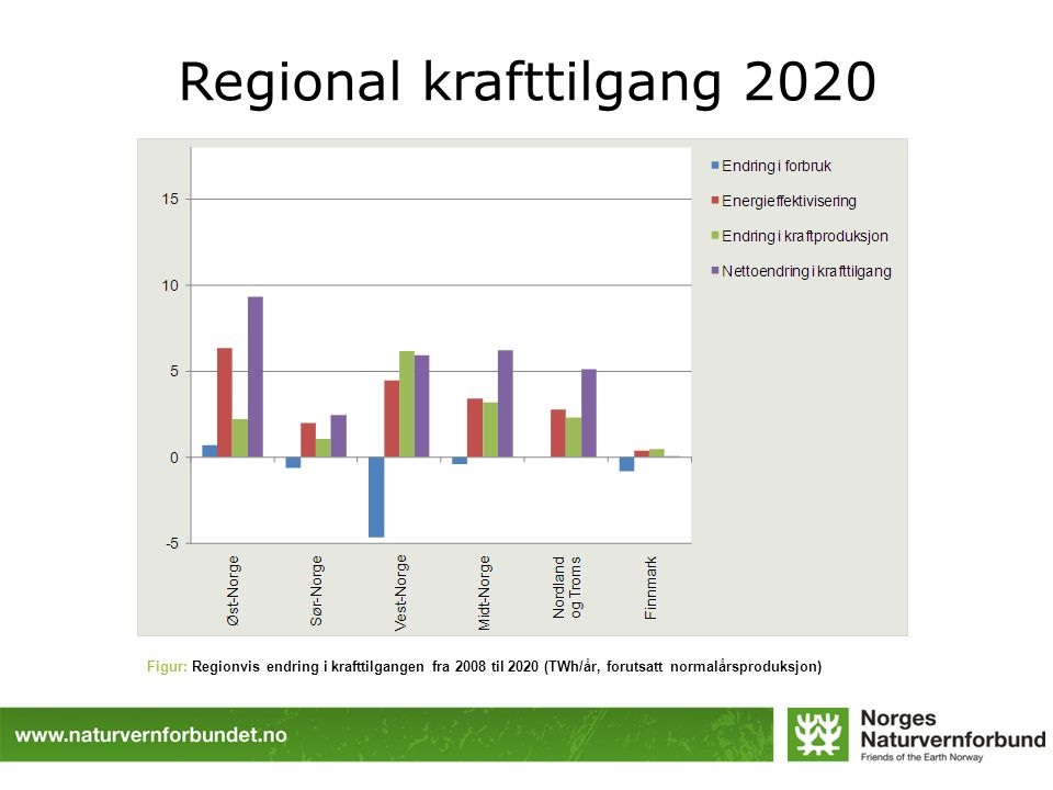 Regional krafttilgang 2020 Figur: Regionvis endring i krafttilgangen fra 2008 til 2020 (TWh/år, forutsatt normalårsproduksjon)