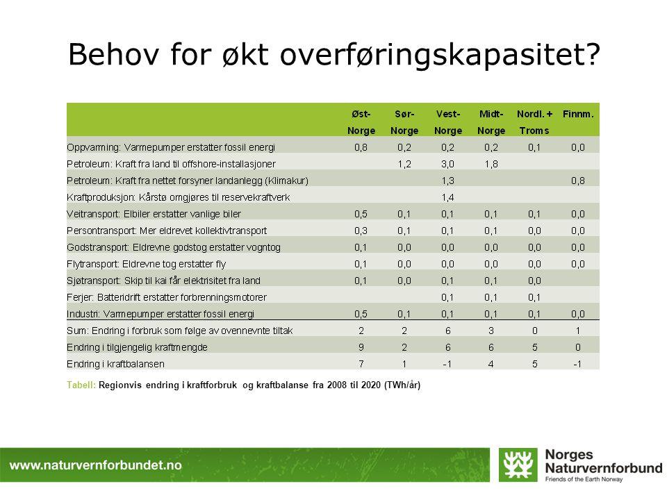 Behov for økt overføringskapasitet? Tabell: Regionvis endring i kraftforbruk og kraftbalanse fra 2008 til 2020 (TWh/år)