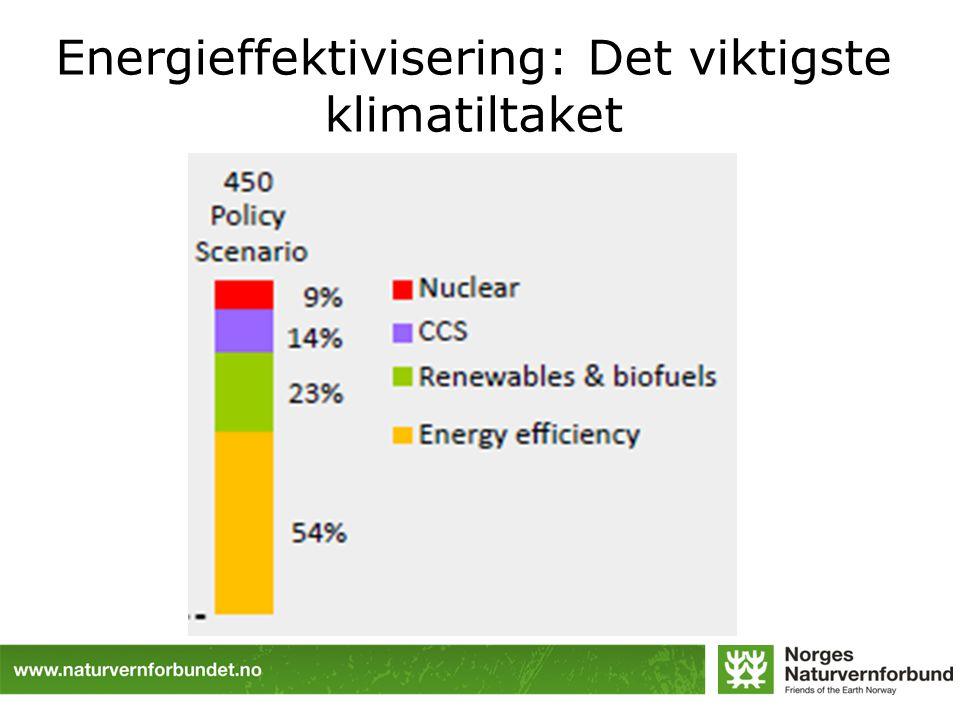 Energieffektivisering: Det viktigste klimatiltaket
