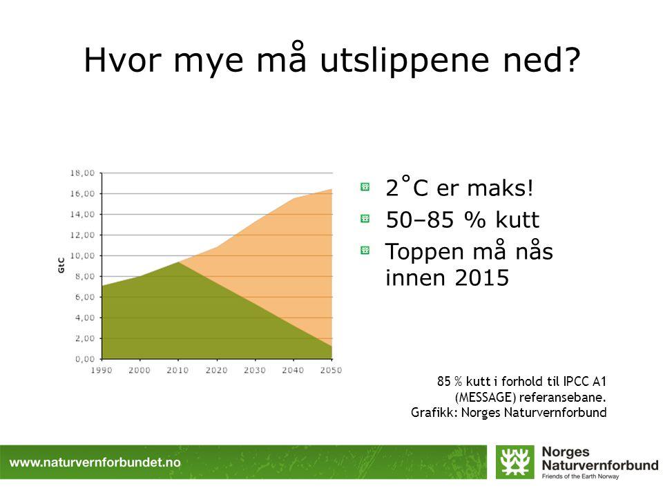 Hvor mye må utslippene ned? 2˚C er maks! 50–85 % kutt Toppen må nås innen 2015 85 % kutt i forhold til IPCC A1 (MESSAGE) referansebane. Grafikk: Norge