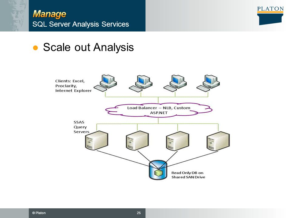 © Platon ●Scale out Analysis 25 SQL Server Analysis Services