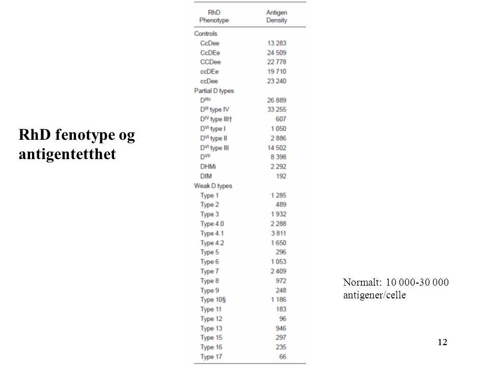12 RhD fenotype og antigentetthet Normalt: 10 000-30 000 antigener/celle