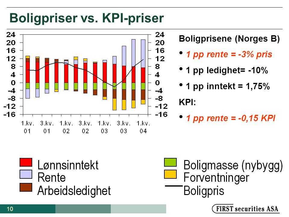 10 Boligpriser vs. KPI-priser Boligprisene (Norges B)  1 pp rente = -3% pris  1 pp ledighet= -10%  1 pp inntekt = 1,75% KPI:  1 pp rente = -0,15 K