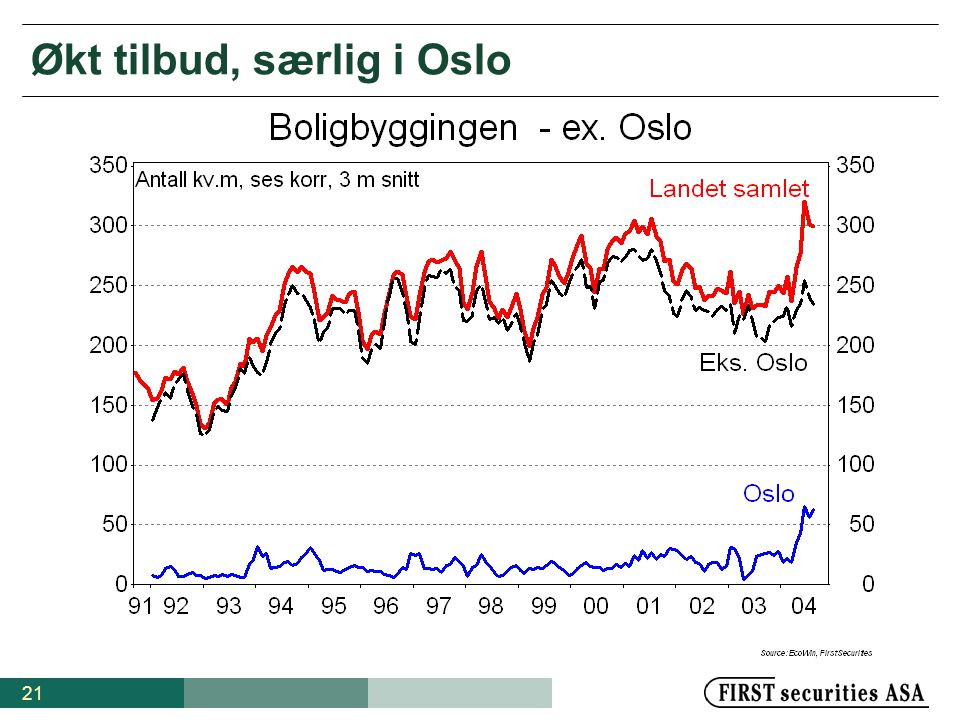 21 Økt tilbud, særlig i Oslo