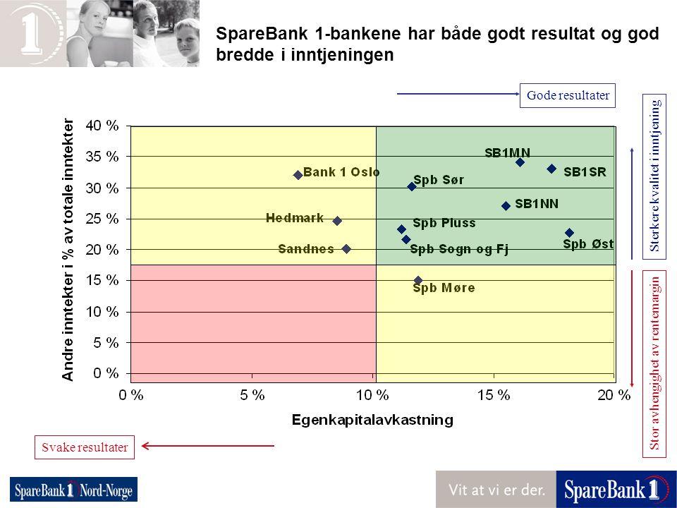 SpareBank 1-bankene har både godt resultat og god bredde i inntjeningen Svake resultater Gode resultater Sterkere kvalitet i inntjening Stor avhengigh