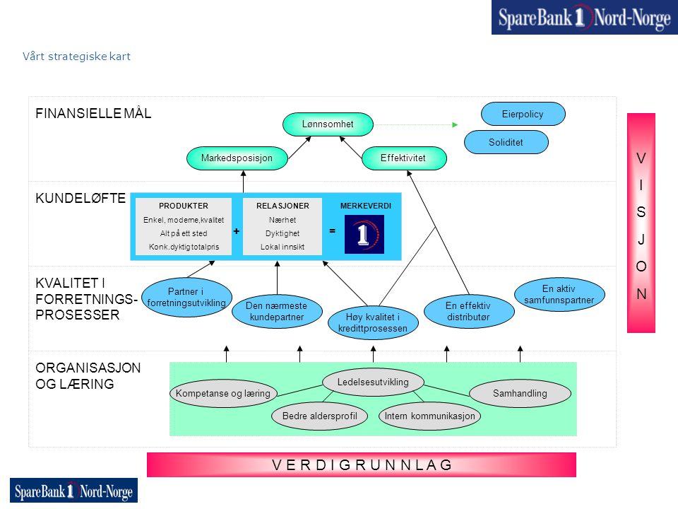 Vårt strategiske kart ORGANISASJON OG LÆRING FINANSIELLE MÅL KUNDELØFTE KVALITET I FORRETNINGS- PROSESSER En aktiv samfunnspartner VISJONVISJON V E R