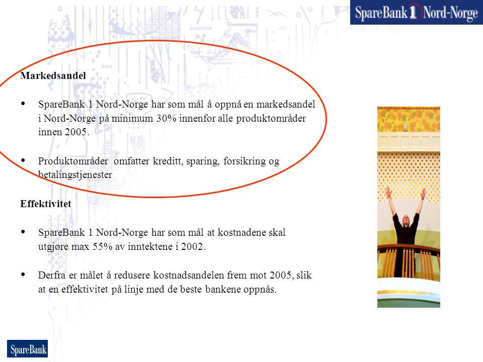 Markedsandel  SpareBank 1 Nord-Norge har som mål å oppnå en markedsandel i Nord-Norge på minimum 30% innenfor alle produktområder innen 2005.  Produ