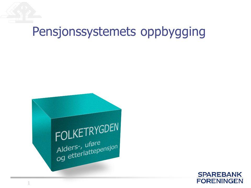 12 Pensjon etter inntekt 10 8 6 4 2 0 123456789101112 Modernisert folketrygd Dagens system Inntekt målt i G G= 56861 kroner Pensjon målt i G Opptjening i 43 år