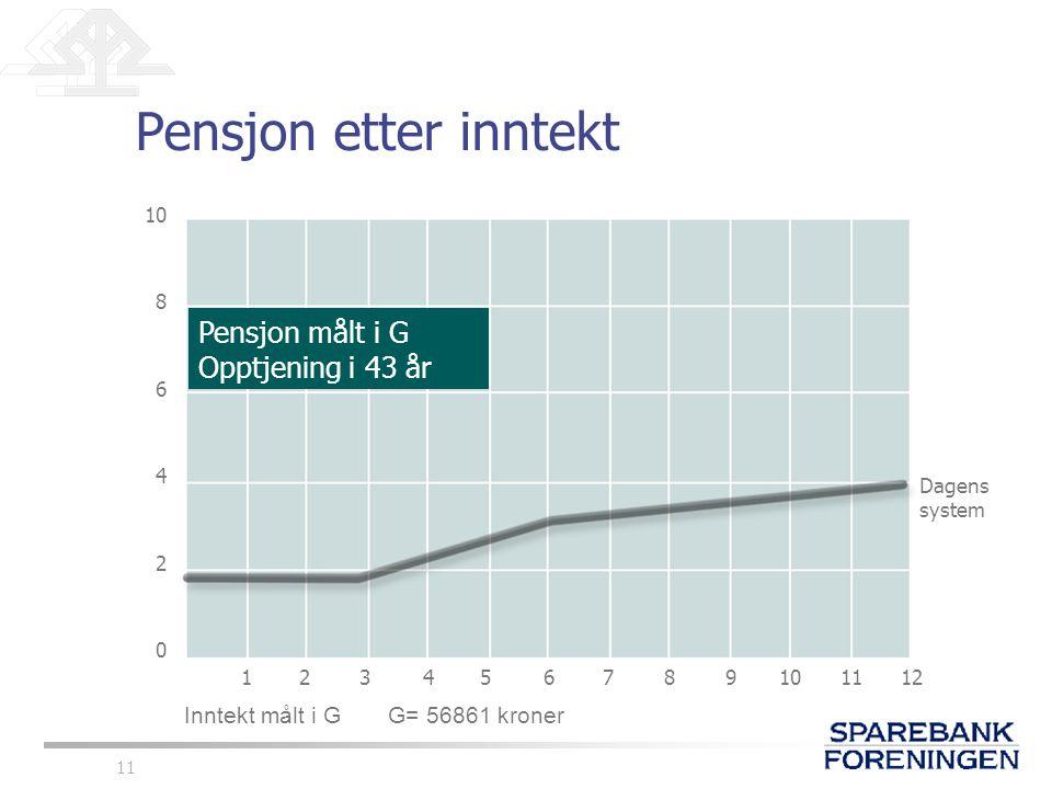 11 Pensjon etter inntekt 10 8 6 4 2 0 123456789101112 Dagens system Inntekt målt i G G= 56861 kroner Pensjon målt i G Opptjening i 43 år